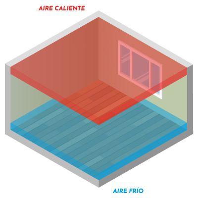 Estratificación del aire de una habitación