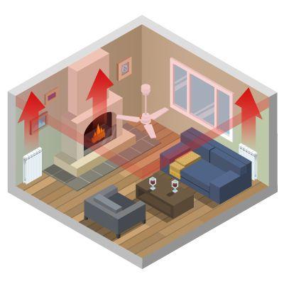 El aire caliente de la calefacción sube hacia el techo